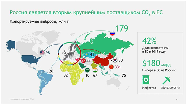 Углеродный сбор ЕС(2020)|Фото: oilgasforum.ru