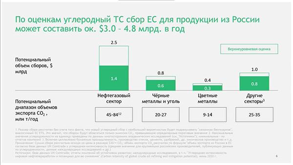 Углеродный сбор для России от ЕС(2020)|Фото: oilgasforum.ru