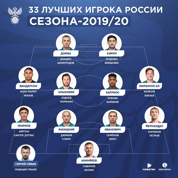 33 лучших футболиста РПЛ сезона-2019/20(2020) Фото: Российский футбольный союз
