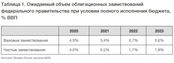 объем облигационных заимствований(2020)|Фото: acra-ratings.ru