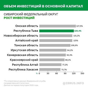 графика, инвестиции, сибирский округ, тыва(2020) Фото: gov.tuva.ru