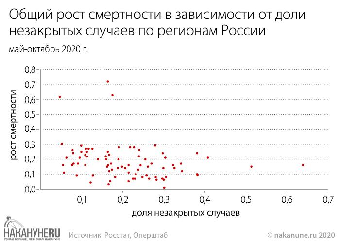 инфографика, Общий рост смертности в зависимости от доли незакрытых случаев по регионам России(2020)|Фото: Накануне.RU