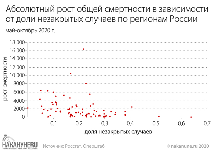 инфографика, Абсолютный рост общей смертности в зависимости от доли незакрытых случаев по регионам России(2020)|Фото: Накануне.RU