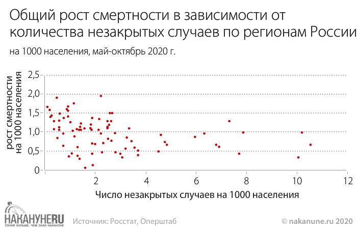 инфографика, Общий рост смертности в зависимости от  количества незакрытых случаев по регионам России(2020)|Фото: Накануне.RU
