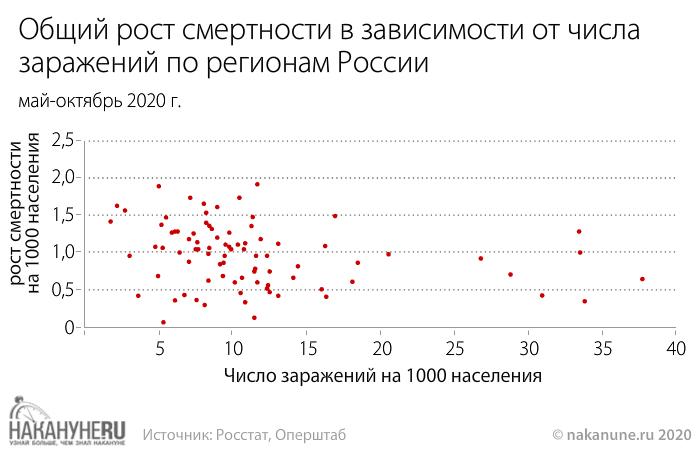Общий рост смертности в зависимости от числа  заражений по регионам России(2020)|Фото: Накануне.RU