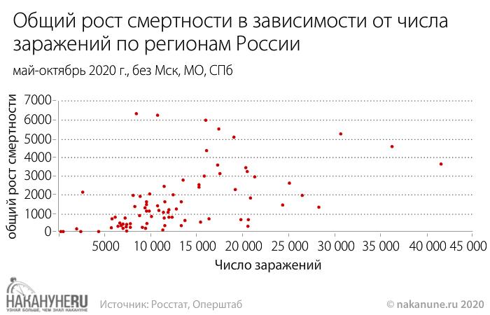 Общий рост смертности в зависимости от числа  заражений по регионам России, без Мск, МО, СПб(2020)|Фото: Накануне.RU