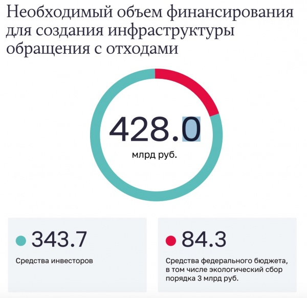 мусорная реформа(2020)|Фото: СП РФ