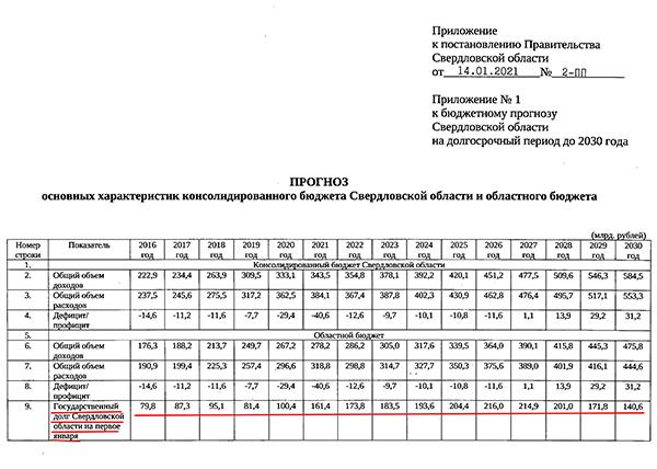 Прогноз бюджета Свердловской области от 14.01.21(2021) Фото: Официальный интернет-портал правовой информации Свердловской области