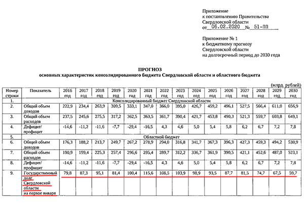 Прогноз бюджета Свердловской области от 06.02.20(2021) Фото: Официальный интернет-портал правовой информации Свердловской области