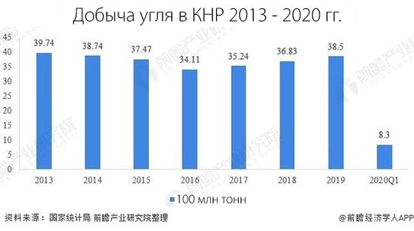 Добыча угля в КНР 2013 - 2020 гг.(2021)|Фото: baijiahao.baidu.com