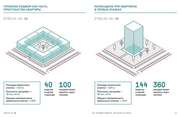 "Стандарт комплексного развития территорий(2021) Фото: КБ ""Стрелка"""