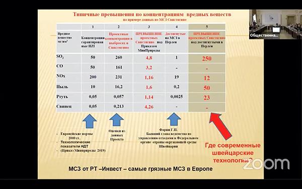 Общественная экологическая экспертиза мусоросжигательных заводов в Московской области(2021) Фото: Валерий Сосновцев