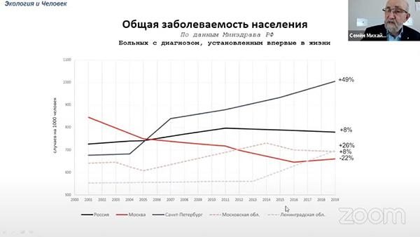 Уровень заболеваемости онкологией. Общая заболеваемость населения.(2021) Фото: Семен Гордышевский