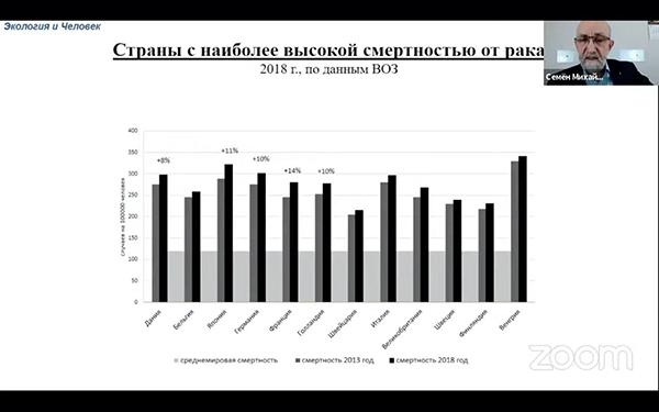 Уровень заболеваемости онкологией. Страны с наиболее высокой заболеваемостью от рака.(2021) Фото: Семен Гордышевский