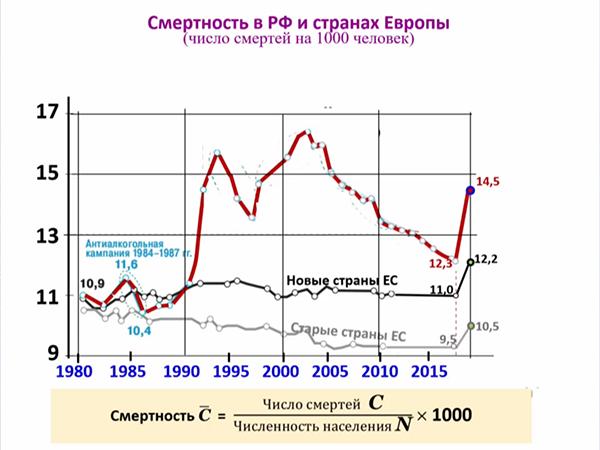 график, смертность в РФ и странах Европы(2021) Фото: orgzdrav2021.vshouz.ru