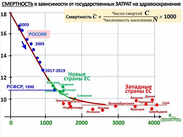 график, смертность в зависимости от госзатрат на здравоохранение(2021) Фото: orgzdrav2021.vshouz.ru
