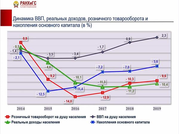 график, динамика ВВП, реальных доходов, розничного товарооборота(2021) Фото: orgzdrav2021.vshouz.ru