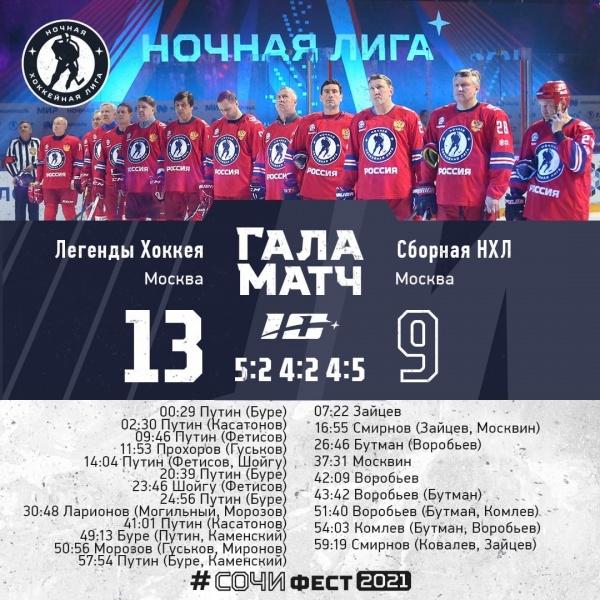 Матч, счёт(2021)|Фото: vk.com/nighthockeyleague
