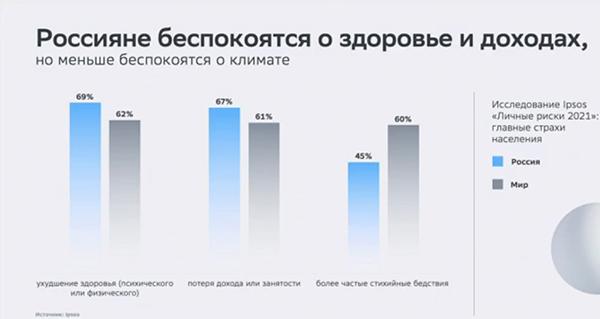 Россияне беспокоятся о здоровье и доходах(2021) Фото: forumspb.com