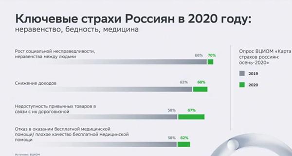 Ключевые страхи россиян в 2020 году(2021) Фото: forumspb.com