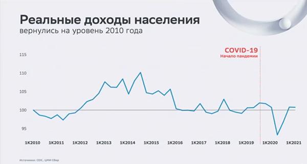 Реальные доходы населения России(2021) Фото: forumspb.com