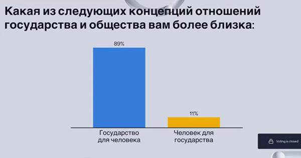 Опрос на ПМЭФ-21 о государстве и человеке(2021) Фото: forumspb.com