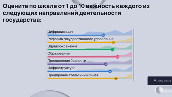 Опрос на ПМЭФ-21 о деятельности государства(2021) Фото: forumspb.com