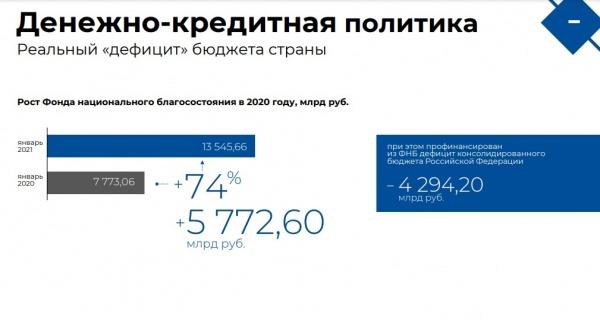 отношение ФНБ к дефициту(2021)|Фото: ТПП