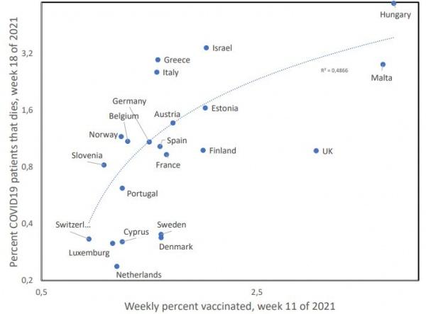 смертность, коронавирус, вакцинация, Европа(2021)|Фото: francesoir.fr