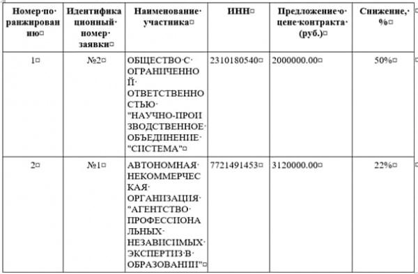 госзакупки, скрин, россотрудничество, лп(2021)|Фото: госзакупки / скрин