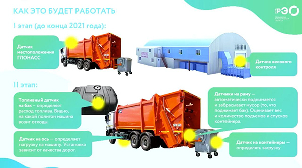 Электронная система наблюдения за движением отходов(2021)|Фото: Российский экологический оператор (РЭО)