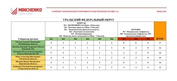 рейтинг политической устойчивости глав регионов УрФО(2021)|Фото: minchenko.ru