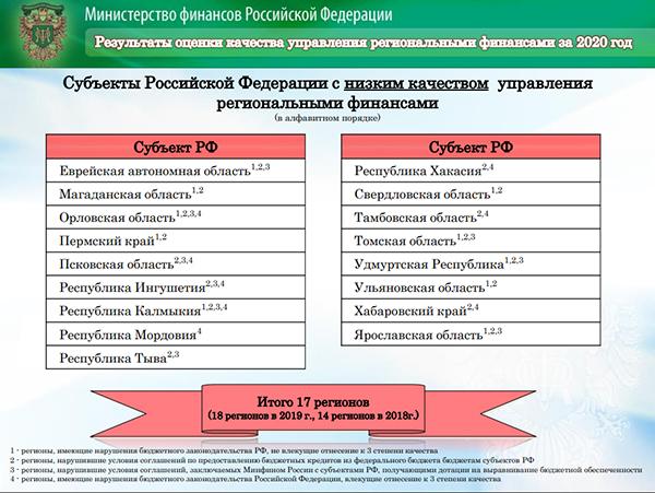 Субъекты РФ с низким качеством управления региональными финансами(2021)|Фото: Министерство финансов РФ