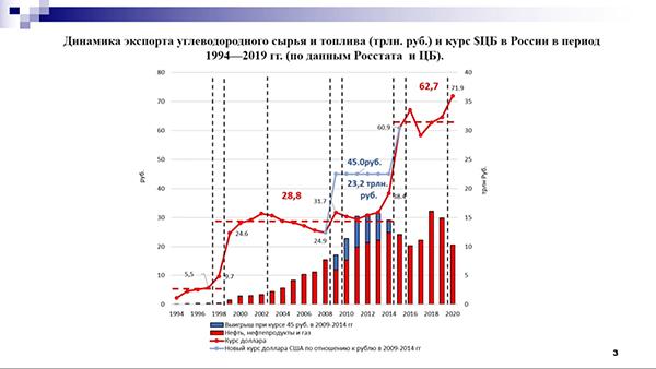 Слайд из доклада Булата Нигматуллина на заседании Совета ТПП РФ(2021) Фото: me-forum.ru