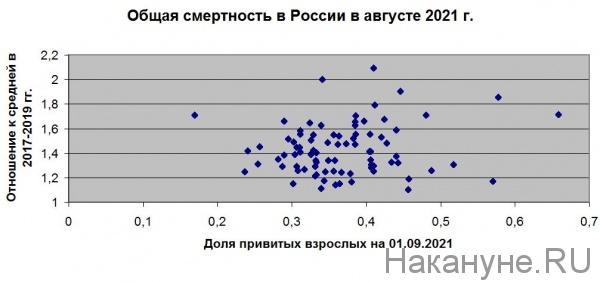 коронавирус, ковид, смертность(2021)|Фото: Накануне.RU