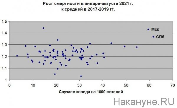 коронавирус, ковид, смертность, заболеваемость(2021)|Фото: Накануне.RU