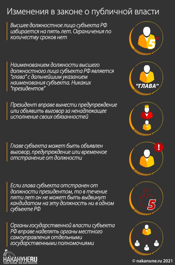 инфографика, изменения в законе о публичной власти(2021)|Фото: Накануне.RU