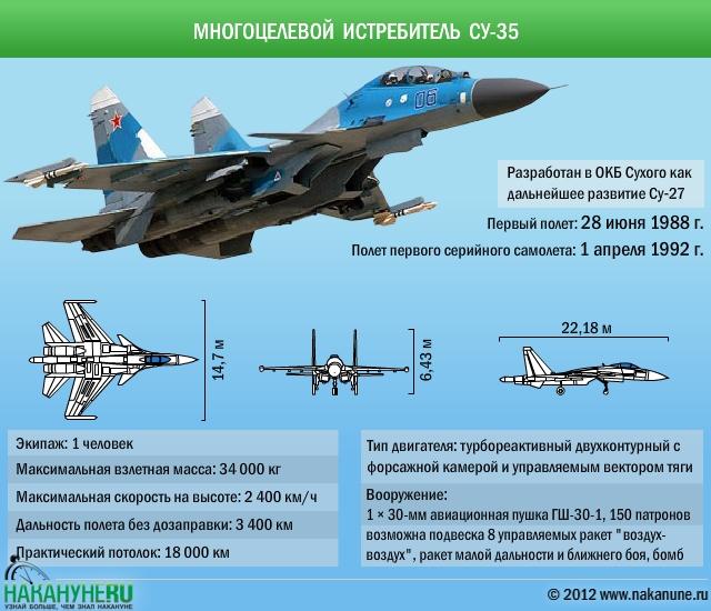инфографика многоцелевой истребитель самолет Су-35 характеристики|Фото: Накануне.RU