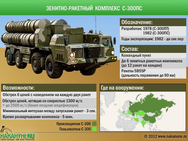 Зенитно-ракетный комплекс С-300ПС|Фото: Накануне.RU