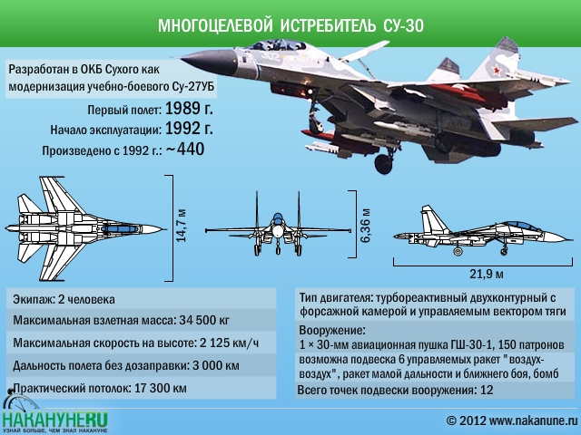 Многоцелевой истребитель Су-30 характеристики Фото: Накануне.RU