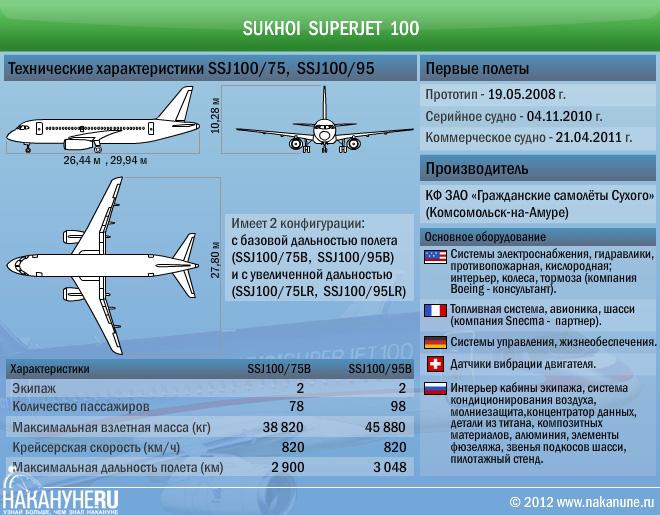 Самолет Сухой Суперджет 100 технические характеристики|Фото: Накануне.RU