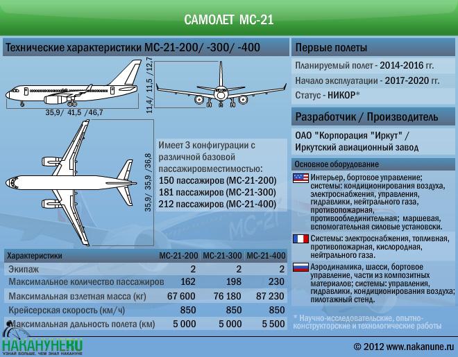 Самолет Мс-21 технические характеристики(2012)|Фото: Накануне.RU