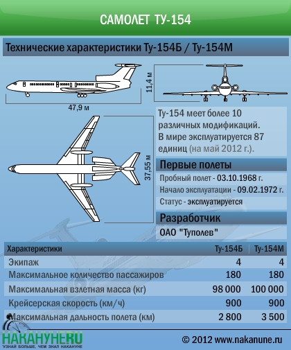 Самолет Ту-154 технические характеристики|Фото: Накануне.RU