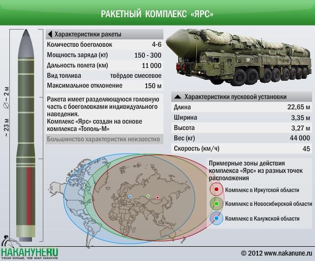 Ракетный комплекс Ярс, ракета РС-24 характеристики|Фото: Накануне.RU