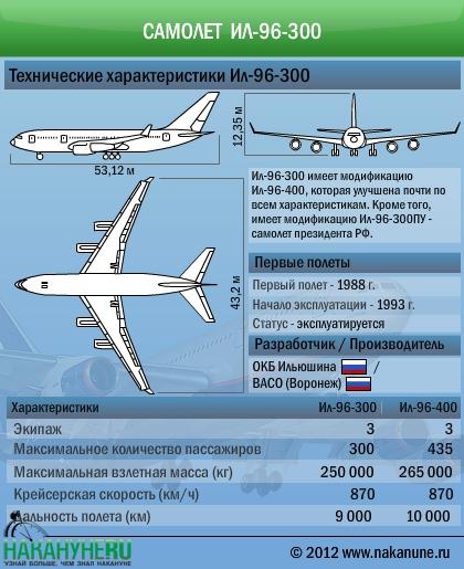 Самолет Ил-96 технические характеристики|Фото: Накануне.RU