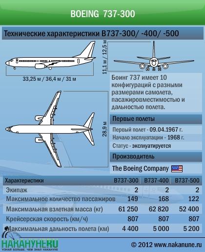 инфографика самолет Боинг Boeing 737-300 -400 -500 технические характеристики|Фото: Накануне.RU