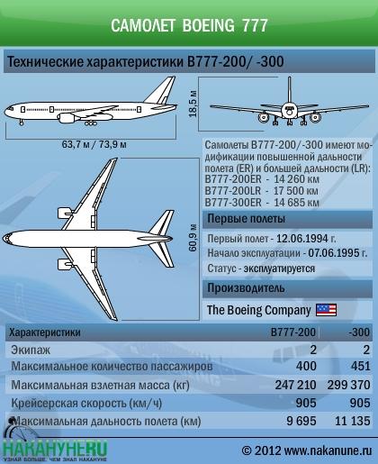 Самолет Боинг Boeing 777 технические характеристики Фото: Накануне.RU