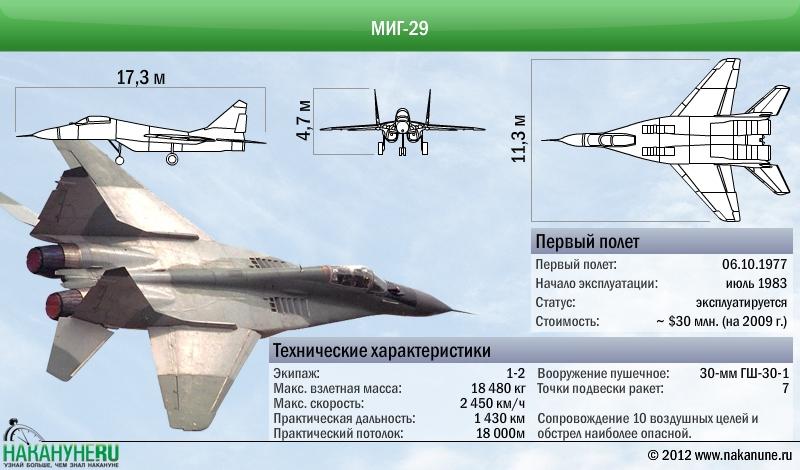 МиГ-29 технические характеристики(2012)|Фото: Накануне.RU