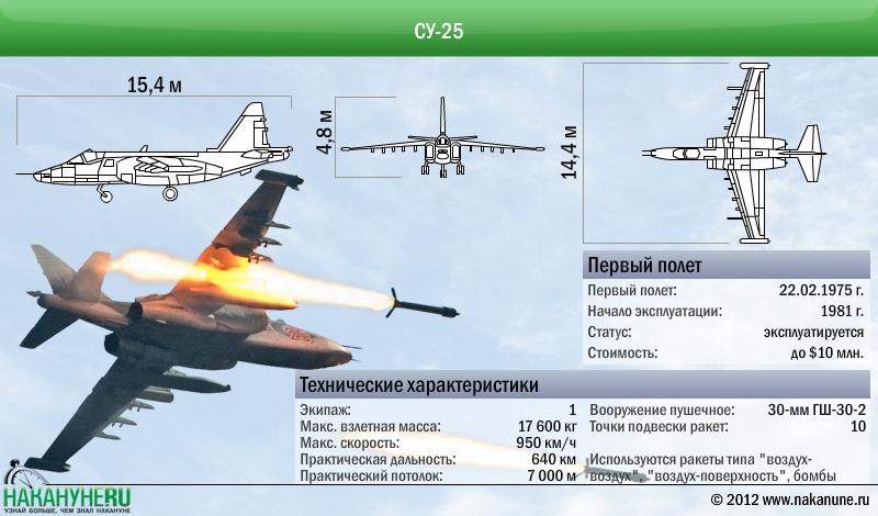 Штурмовик Су-25 технические характеристики|Фото: Накануне.RU