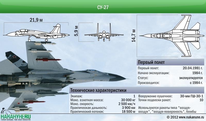 Самолет Су-27 технические характеристики|Фото: Накануне.RU